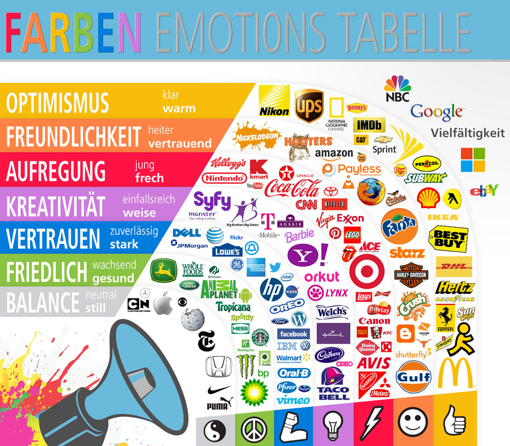 Logo Farben Emotionen